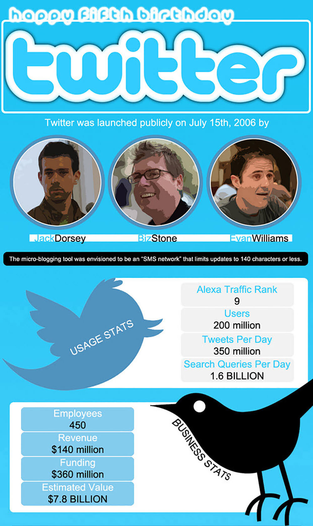 11 New Twitter Facts, Figures and Growth Statistics