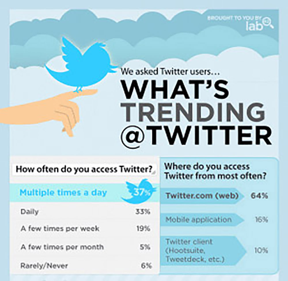 How do You Use Twitter?