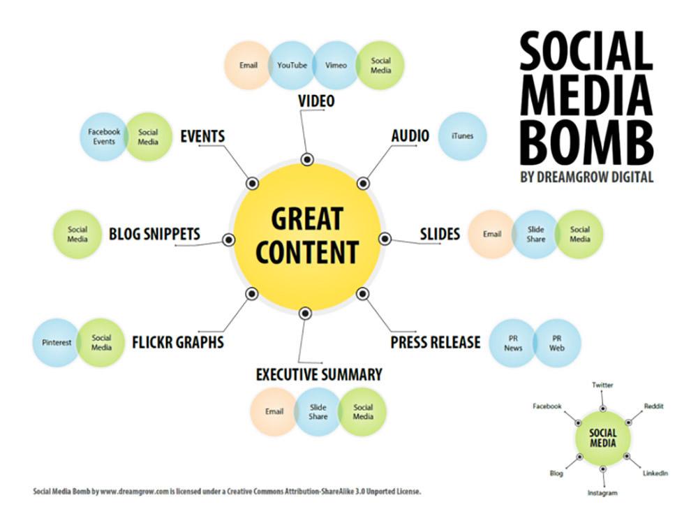 How to Build a Social Media Bomb