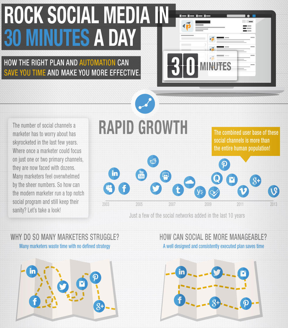 How to Manage All Your Social Media in 30 Minutes a Day