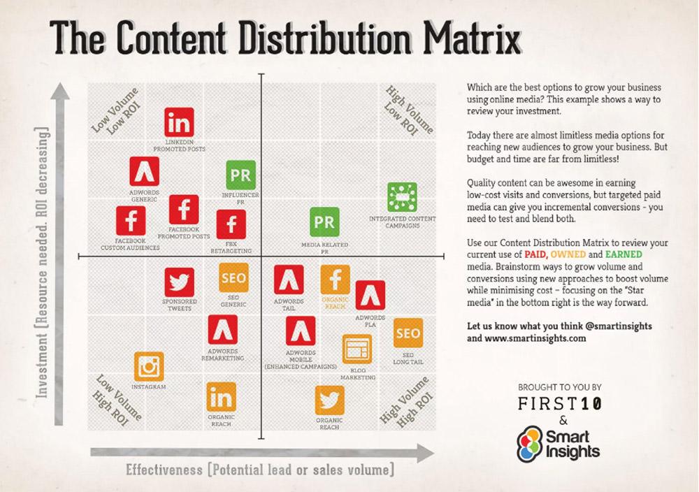 The Content Distribution Matrix