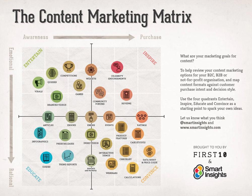 The Content Marketing Matrix