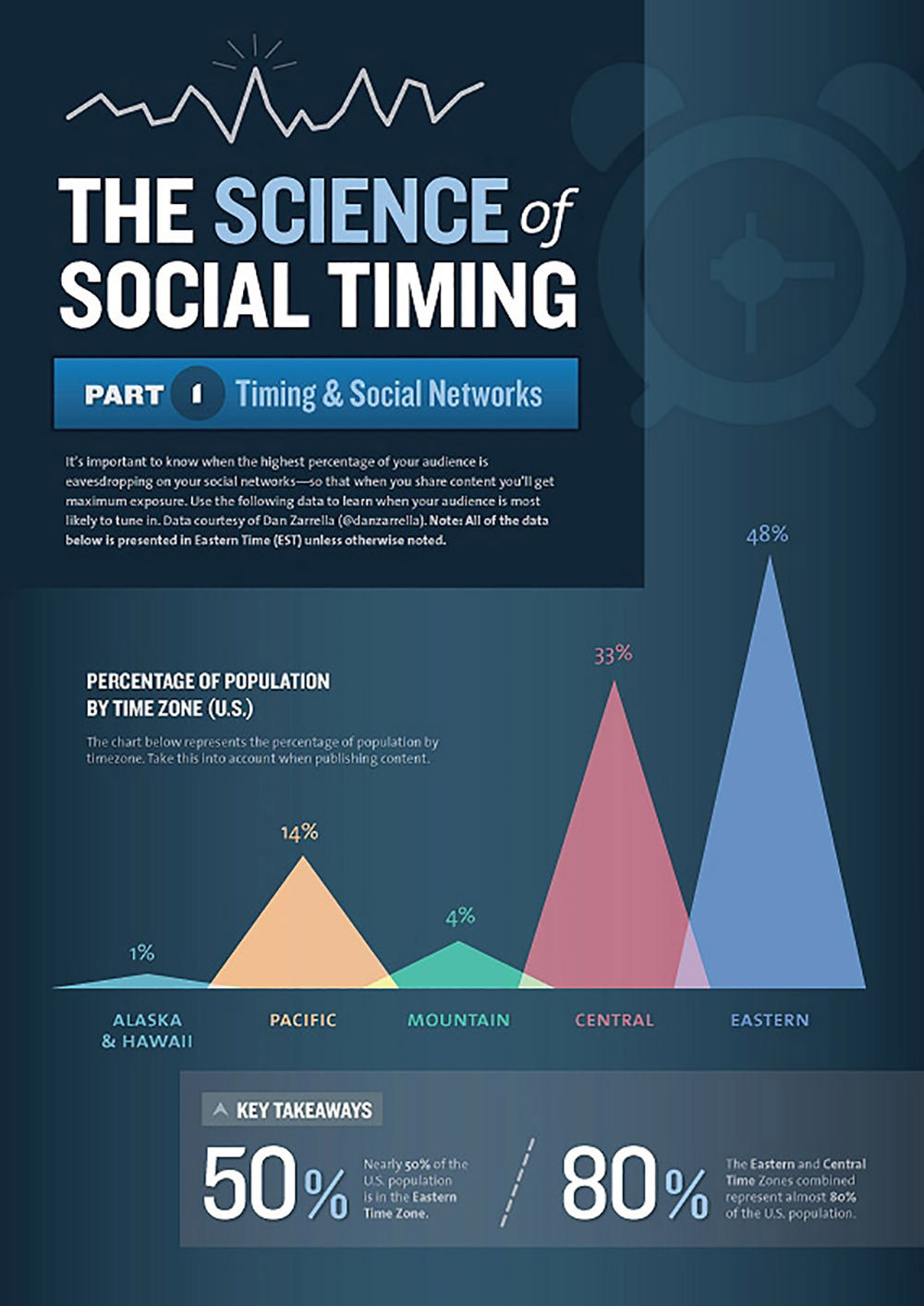 The Science of Social Timing Part 1