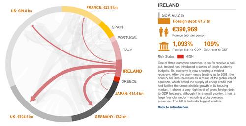 Eurozone debt web