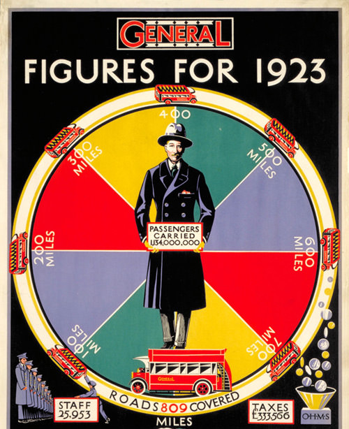 Figures for 1923
