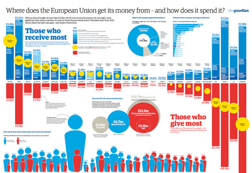 Where Does the EU Get its Money From