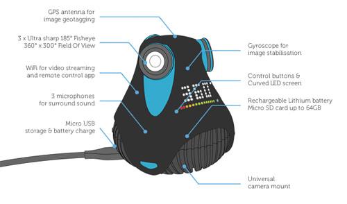 360cam Hardware