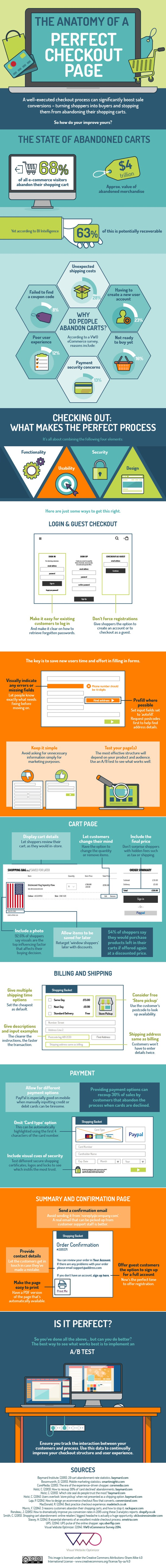 checkout page infographic
