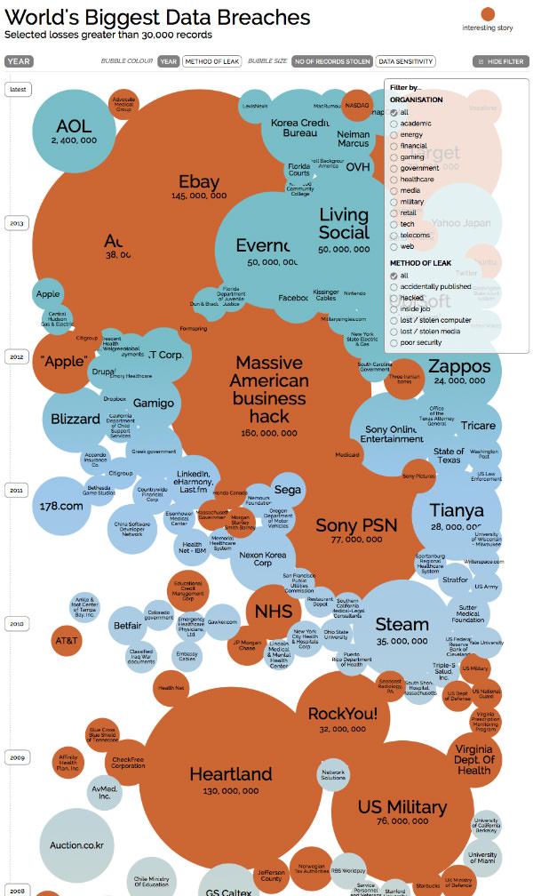 World's Biggest Data Breaches
