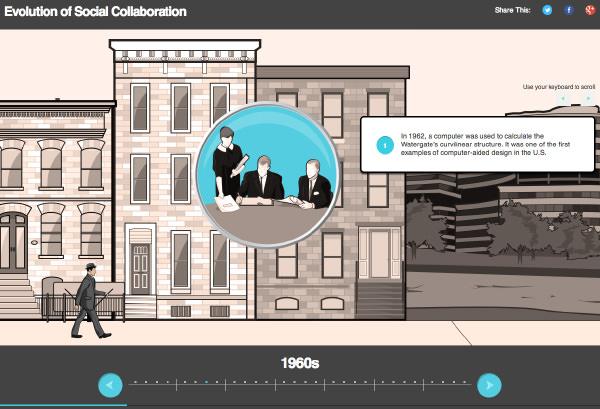 Evolution Of Social Collaboration