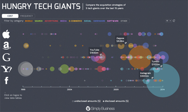 20 animated and interactive infographics you have to see hongkiat