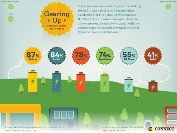 Plugging In: How Small Businesses Use Technology