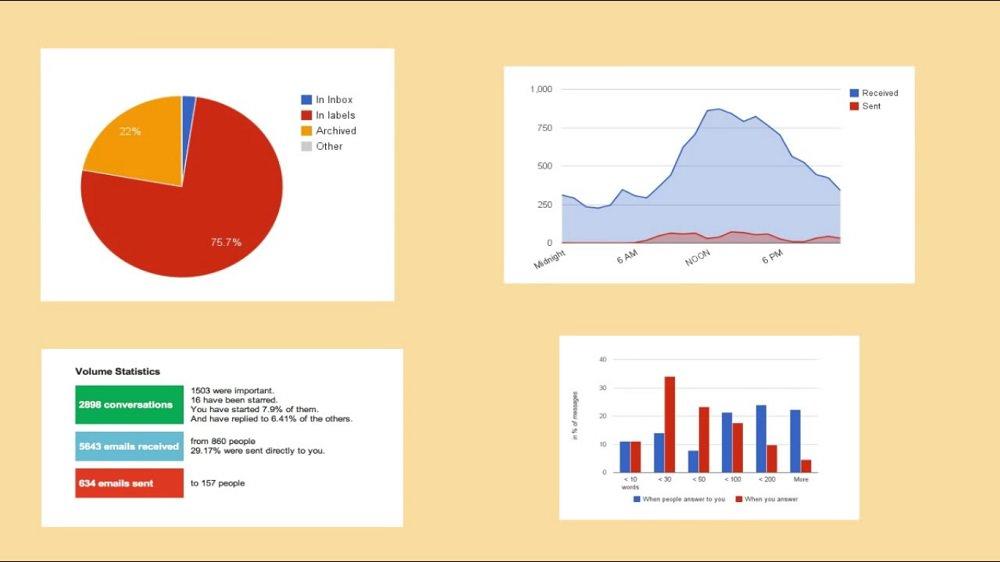 Generate Gmail's Statistics