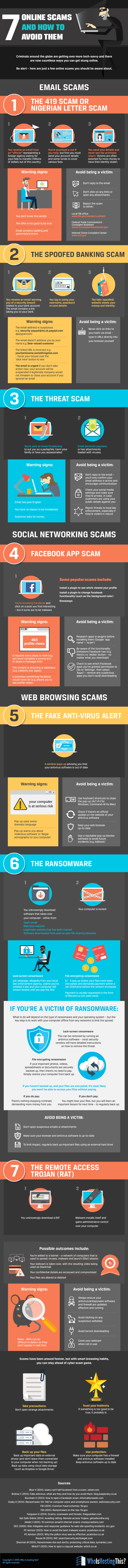 online scam infographic