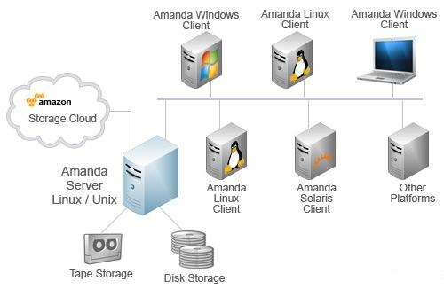 Amanda Network Backup