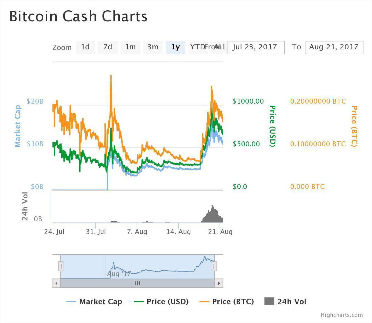1-year price chart of Bitcoin Cash