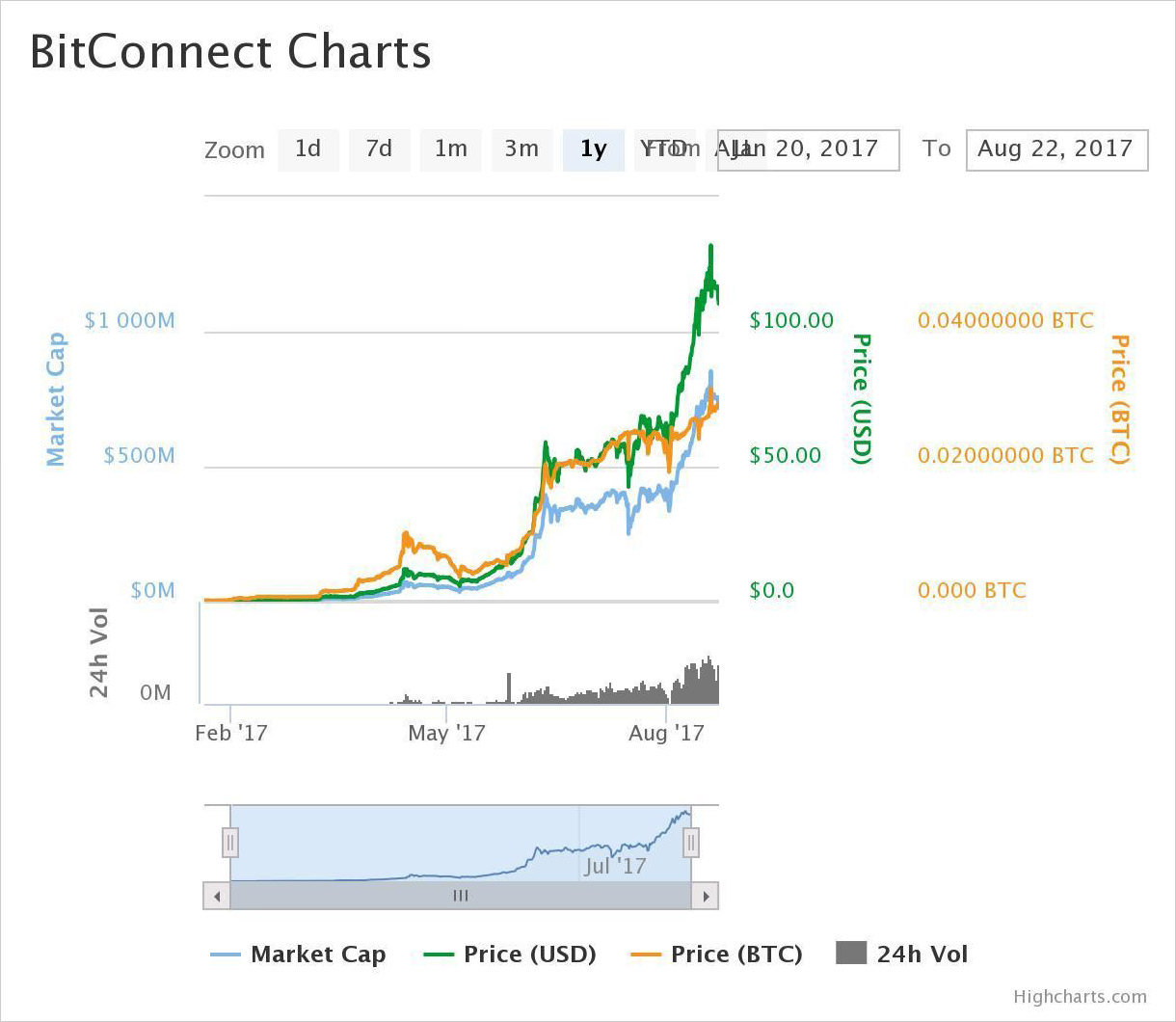 1-year price chart of BitConnect