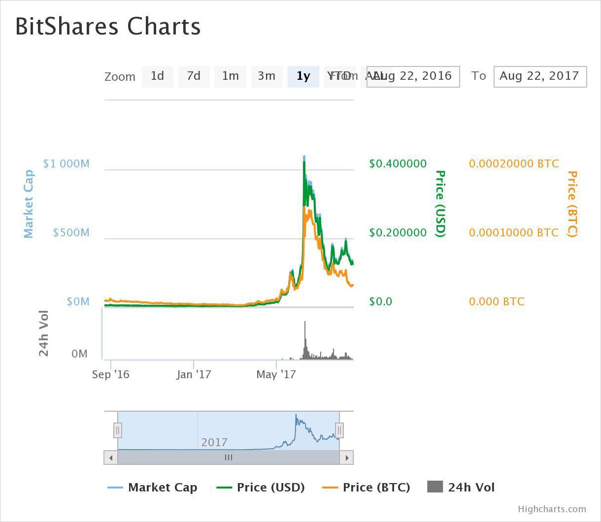 1-year price chart of BitShares
