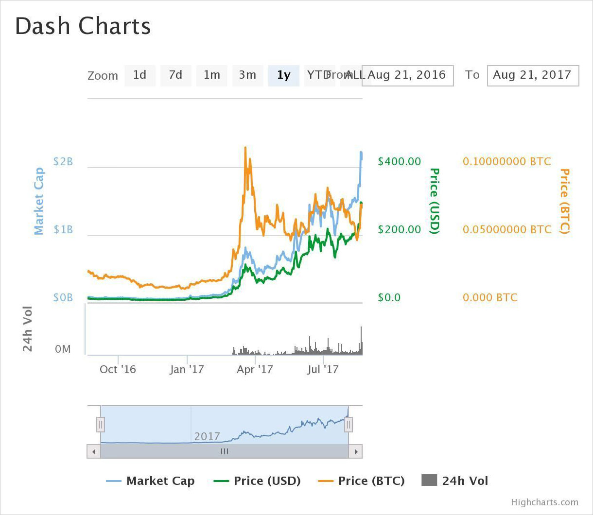 1-year price chart of Dash