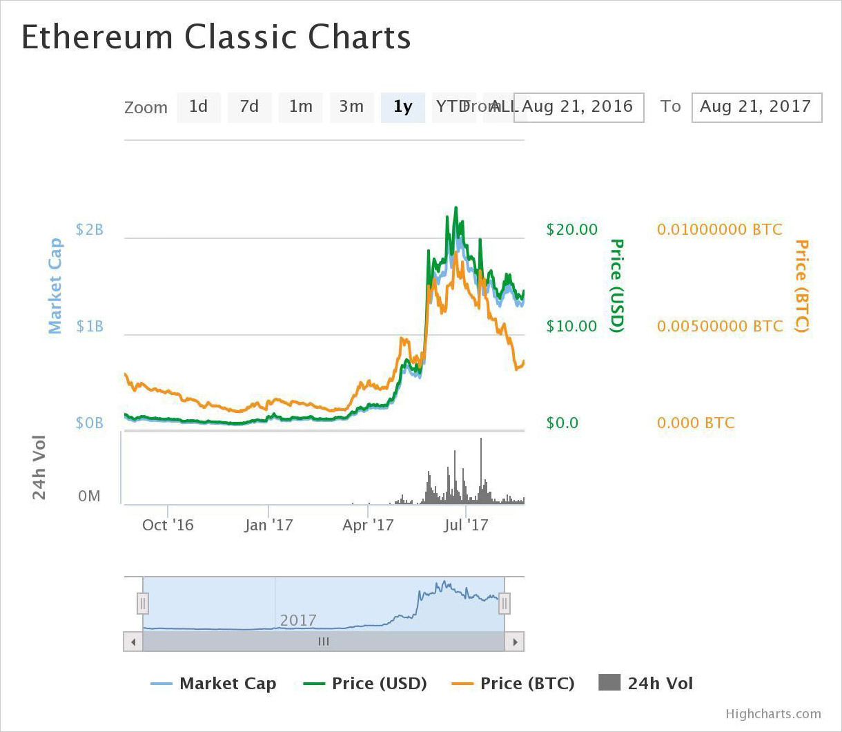 1-year price chart of Ethereum Classic