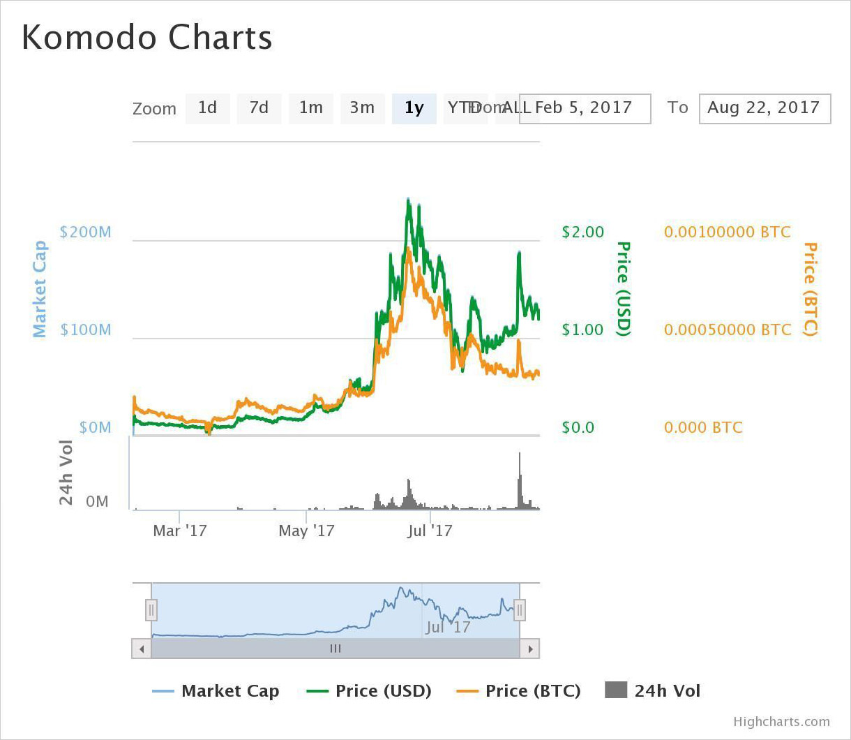 1-year price chart of Komodo