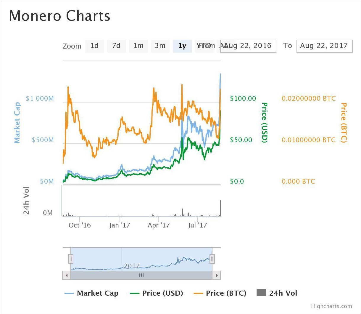 1-year price chart of Monero