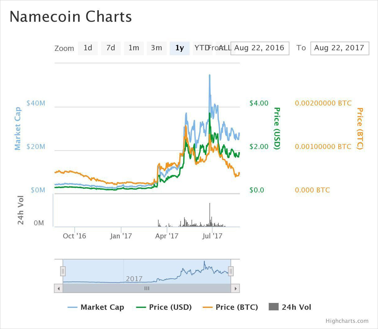 1-year price chart of Namecoin