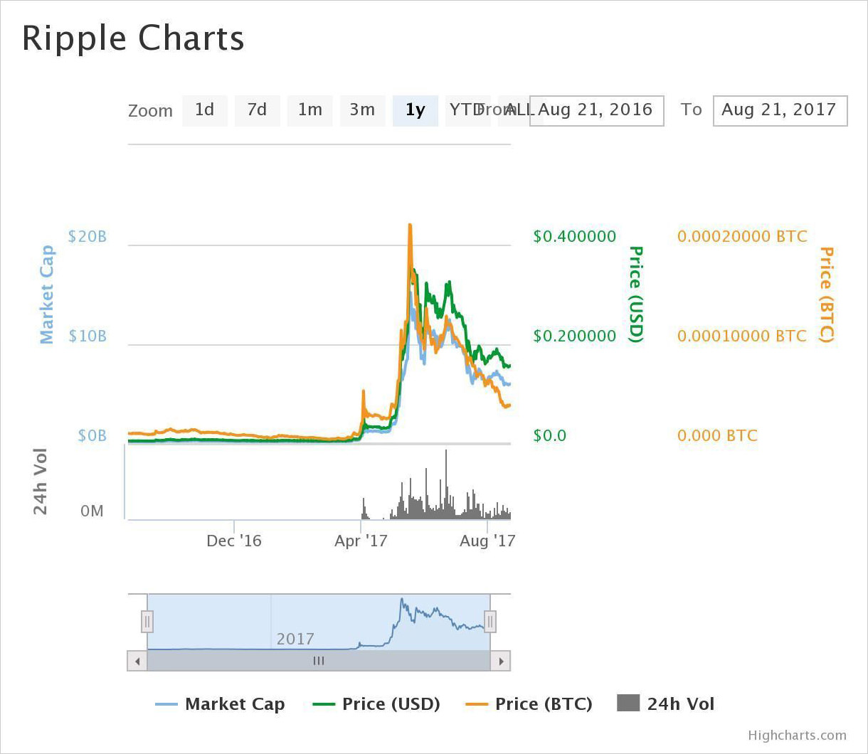 1-year price chart of Ripple