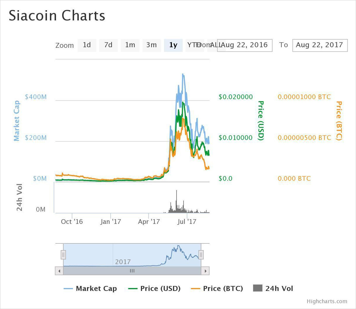 1-year price chart of Siacoin