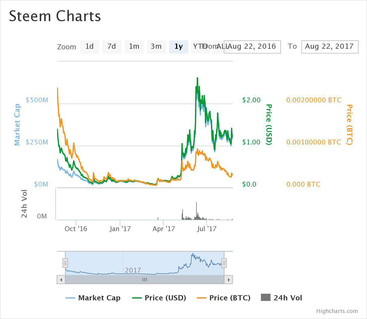 1-year price chart of Steem