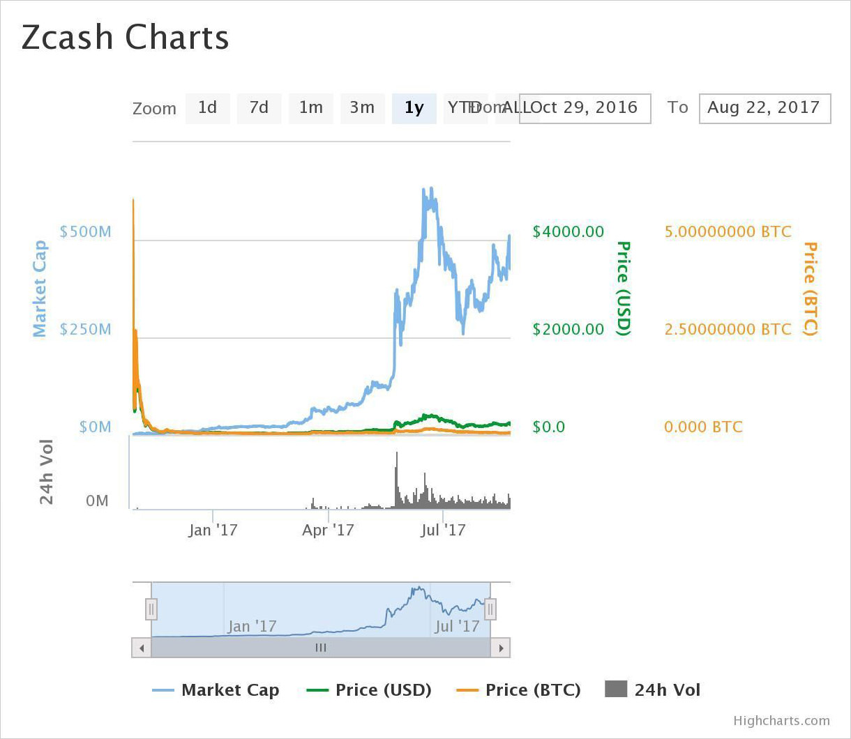 1-year price chart of Zcash