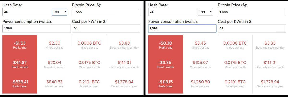 Bitcoin mining profitability of Antminer S15