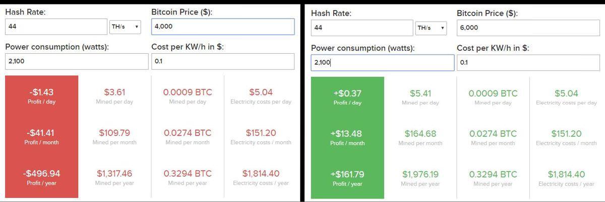 Bitcoin mining profitability of ASICminer 8 Nano