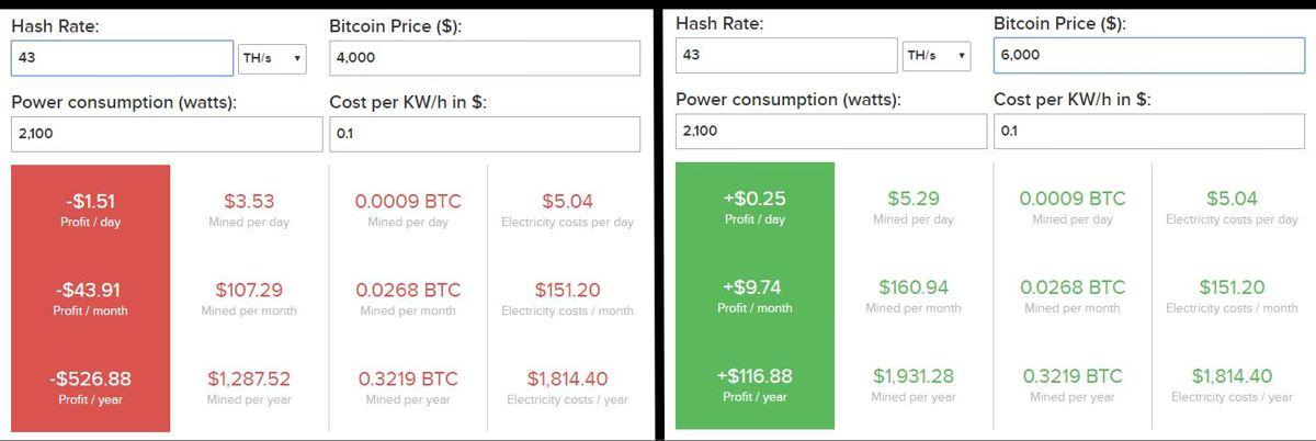 Bitcoin mining profitability of Innosilicon T3-43T