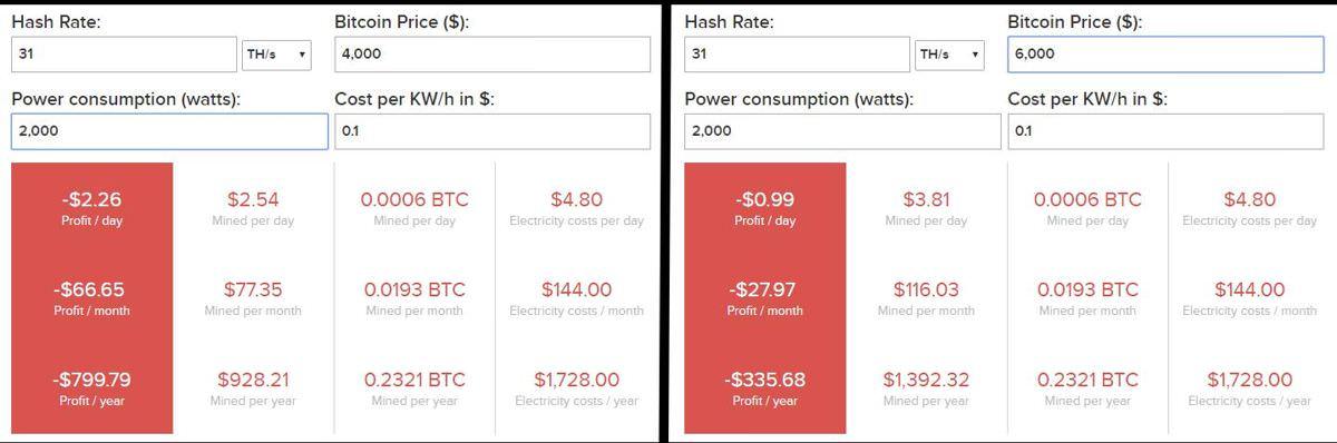 Bitcoin mining profitability of WhatsMiner M10V1