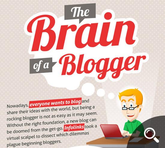 Blogger Brain