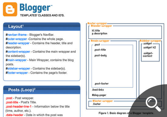 Blogger Cheatsheet