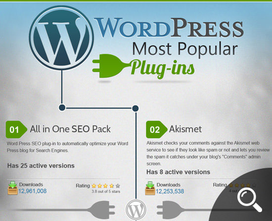 WordPress Popular Plugin