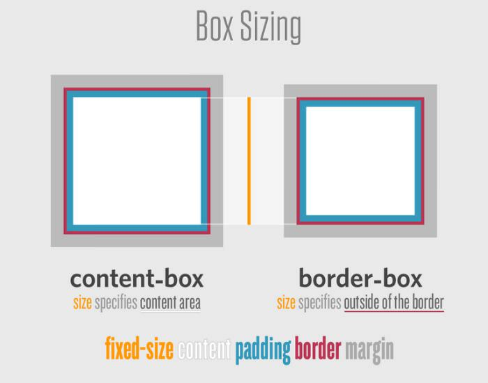 How Box Sizing Works