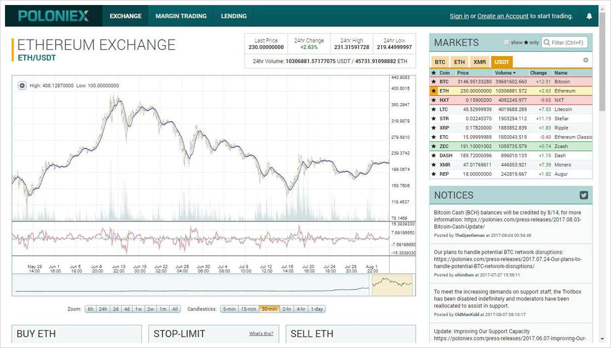 Exchange ETH on Poloniex