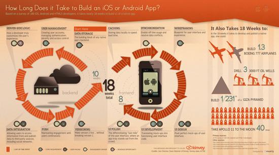 App Build Time