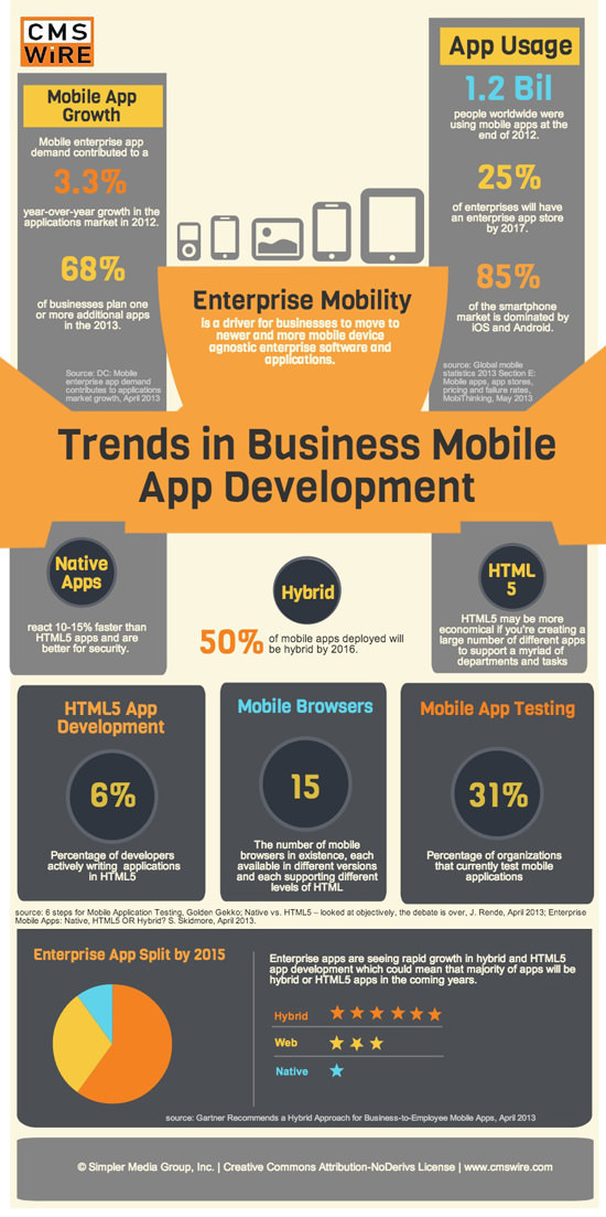Business App Trends