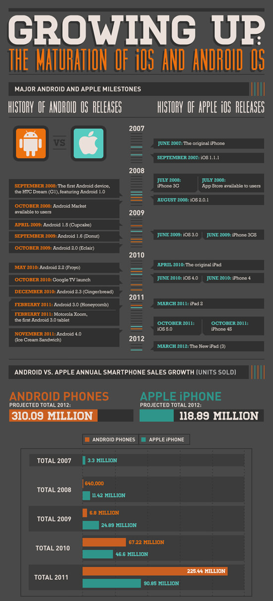 iOS Android Maturation