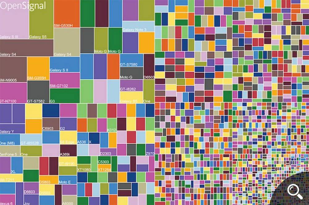Android Fragmentation Visualized