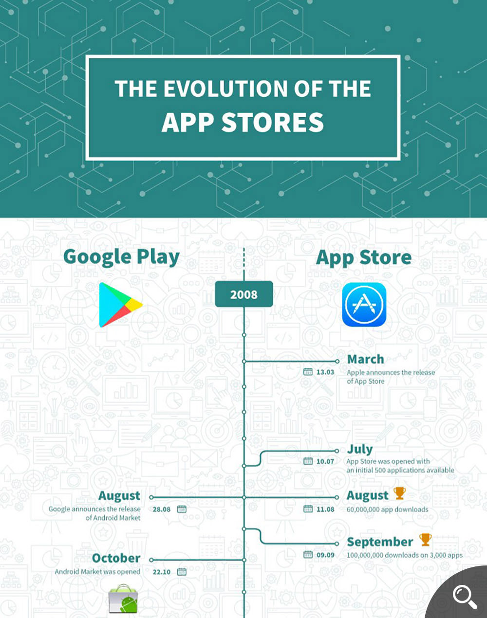 The Evolution of Apple App Store & Google Play Store