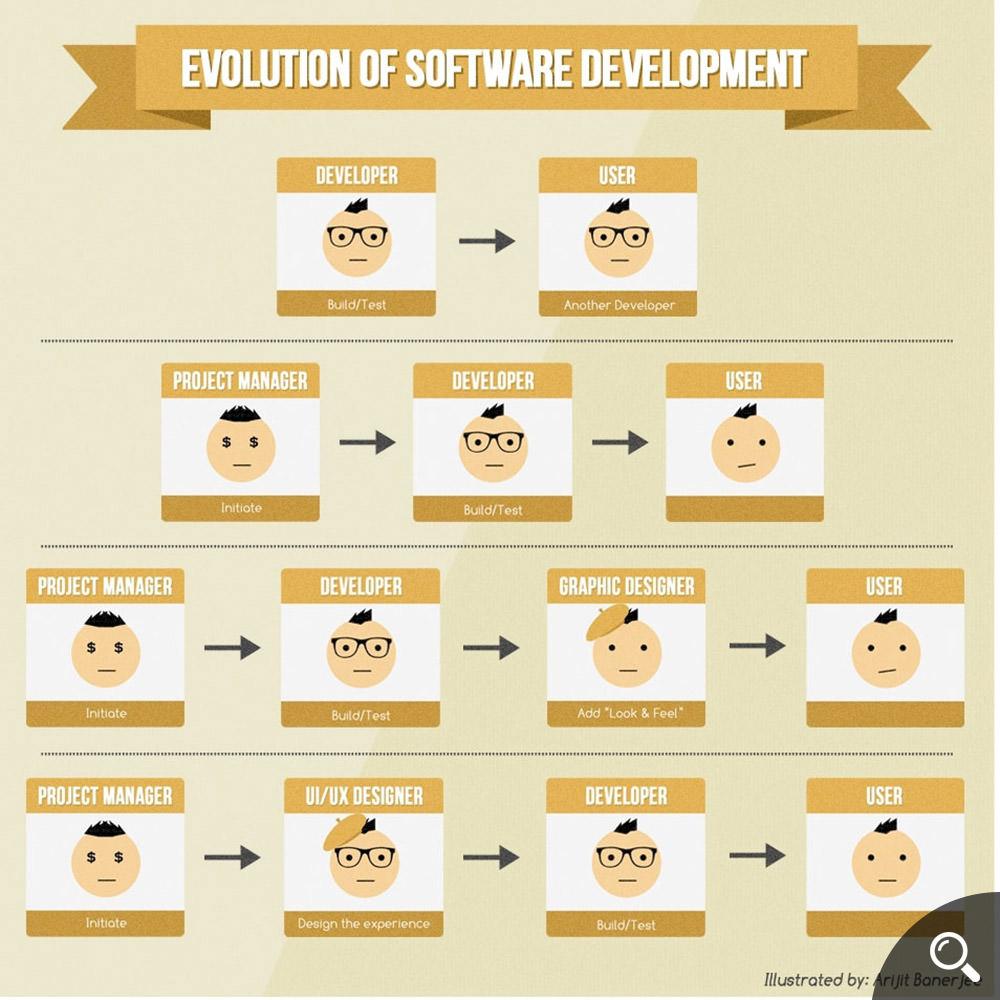 Evolution of Software Development