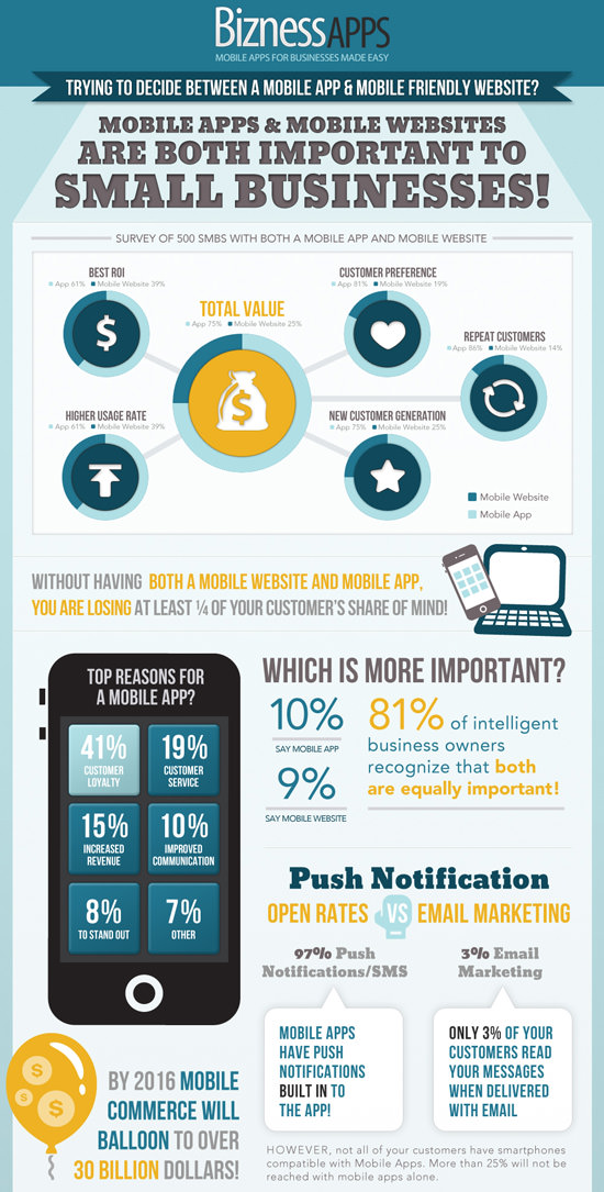 Which is Better - Mobile Apps or Mobile Websites?