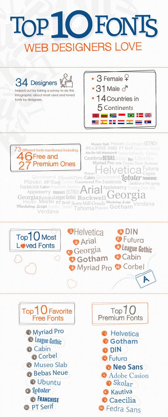 Fonts Web Designers Love