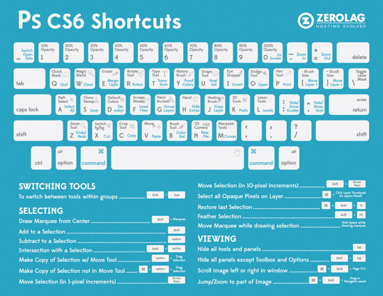 PhotoShop CS6 Shortcuts