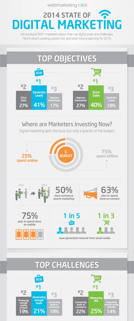 2014 State of Digital Marketing